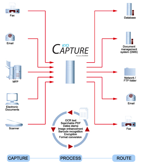 KYOcapture_Data_Flow