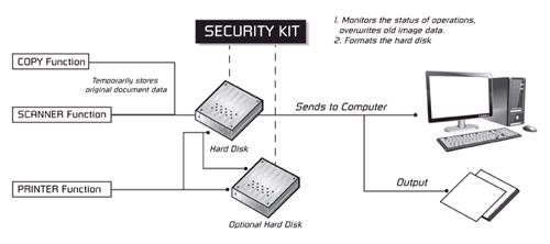 data_security_kit